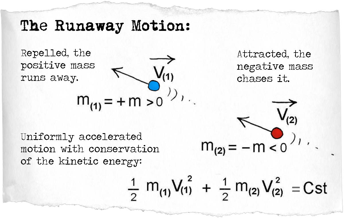 The positive mass particle would run away from the repulsive negative mass, but the negative mass particle, attracted toward the positive mass particle, would chase it, and the couple would accelerate uniformly, the sum of their kinetic energy remaining constant! A non-physical behavior known as the runaway motion.